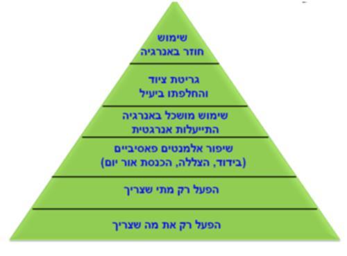 פירמידת השלבים של התייעלות אנרגטית