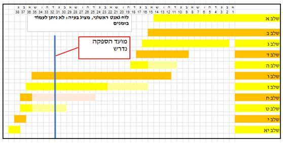 לוח הגאנט הראשון שהציג את הבעיה הצפויה בעמידה במועדי האספקה שנקבעו