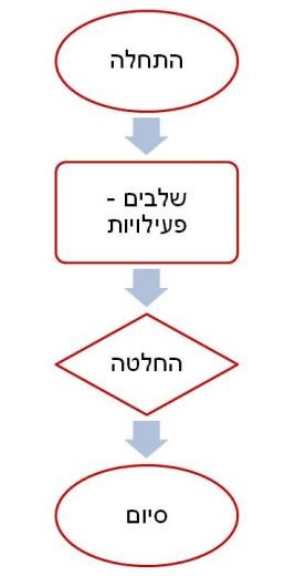 דוגמא לתרשים זרימה בסיסי