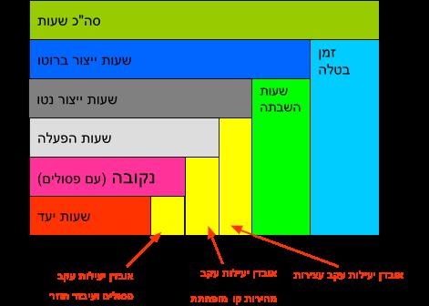 דוגמא נוספת לשימוש במדד OEE בתהליך היצור