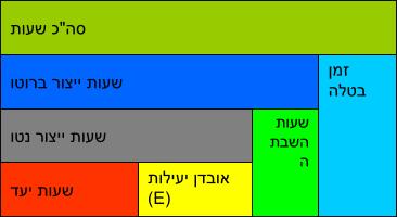דוגמא לשימוש במדד OEE