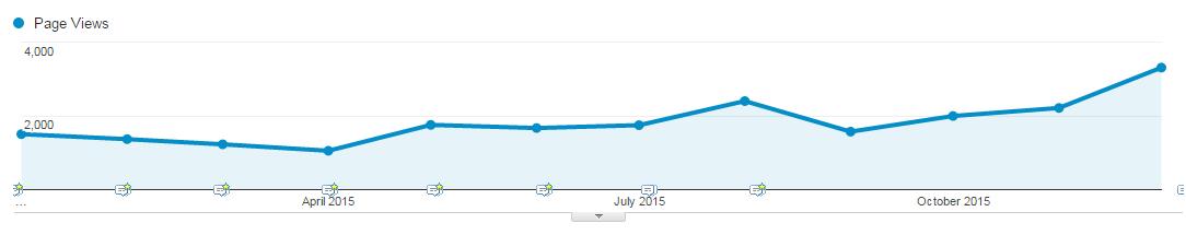 צפיות במאמרים בבלוג 'מצוינות בעסקים' לאורך שנת 2015