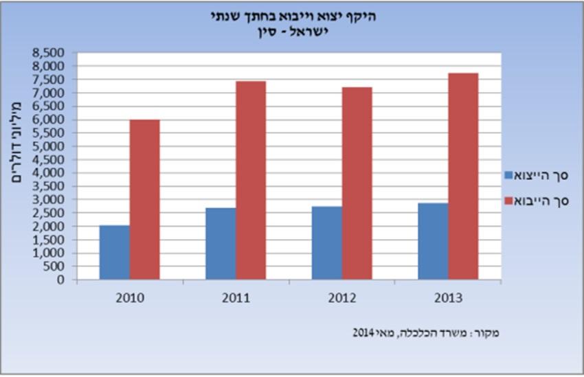 נתונים על ייבוא וייצוא בין ישראל וסין בשנים 2010 עד 2013