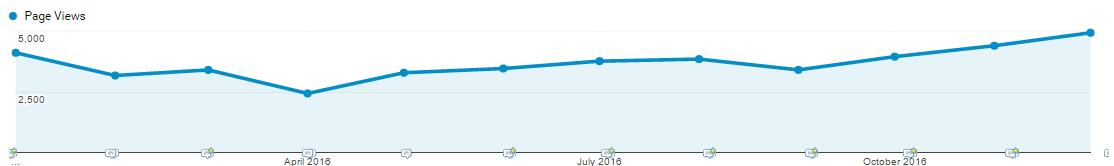 גרף הכניסות למאמרים בבלוג בשנת 2016
