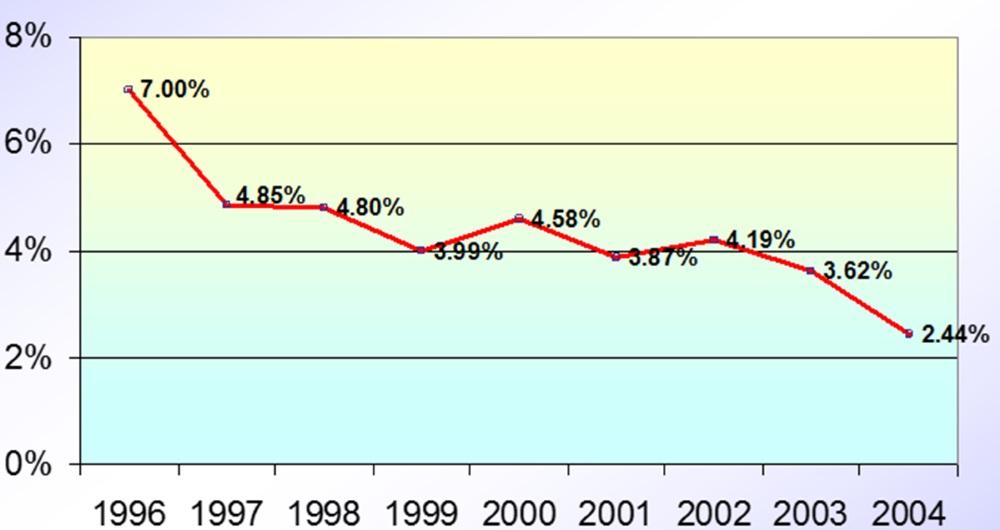 הירידה ב-% היעדרויות עובדים מהעבודה לאורך הזמן