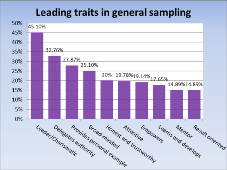 leading traits