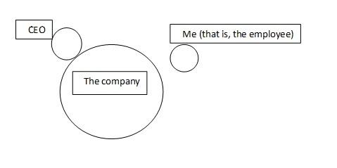 Organizational Structure 1