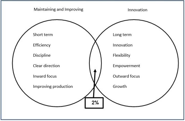 Combining Innovation