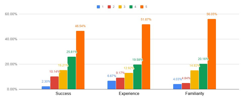 Using key performance indicators