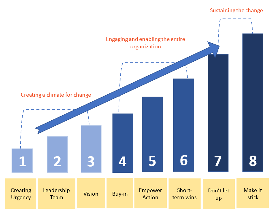 מודל 8 הצעדים לביצוע שינויים בארגונים - פרופ׳ קוטלר