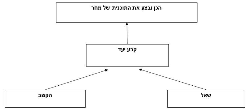 dov model
